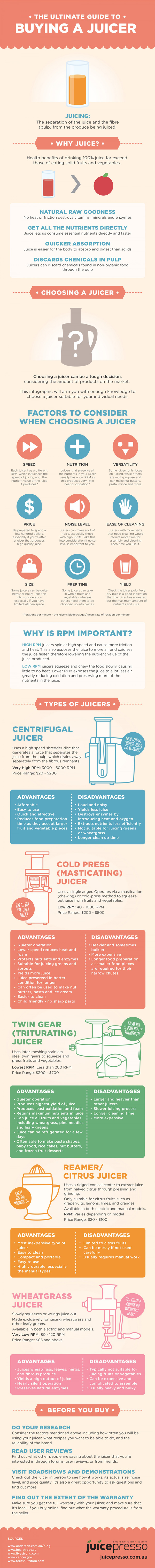 Ultimate Juicer Buying Guide