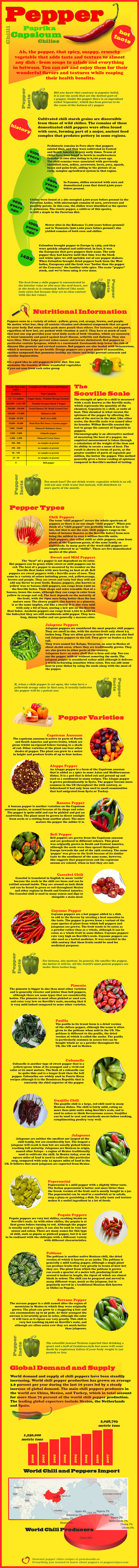 Ultiamte Pepper Guide And Health Benefits