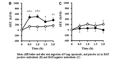 Effect Of Capsaicin On Metabolism And Energy Expenditure
